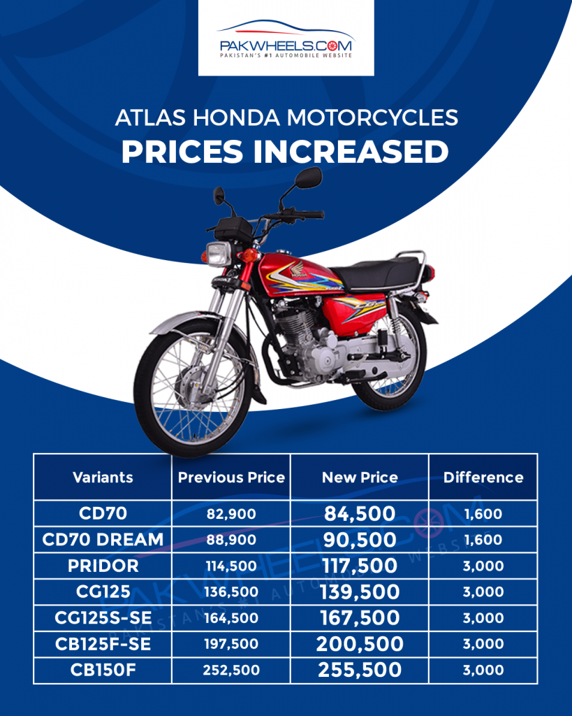 New price list for Honda bikes after price increase